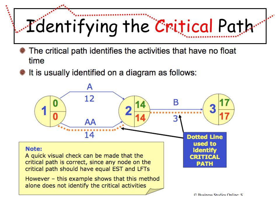 Identifying the Critical Path