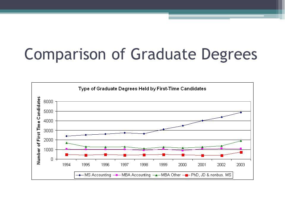 Comparison of Graduate Degrees