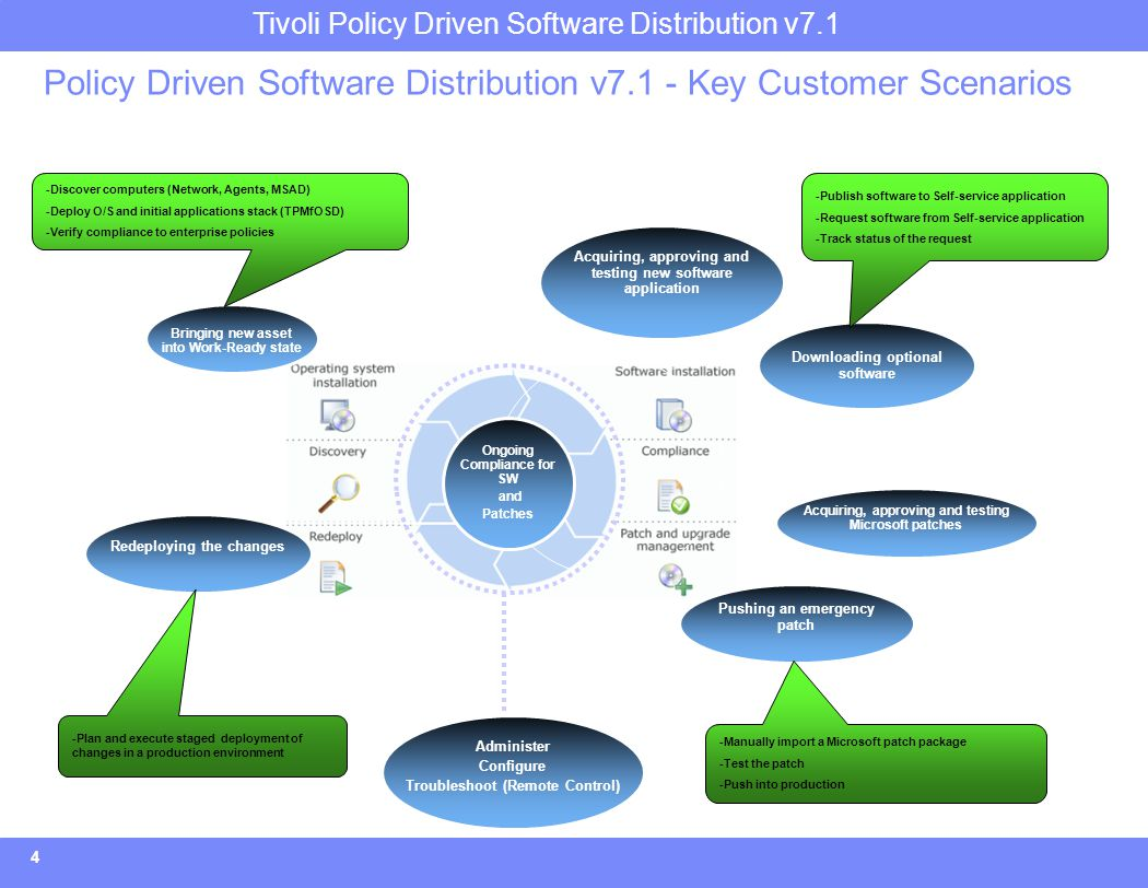 Tivoli Policy Driven Software Distribution v7.1 Policy Driven Software Distribution v7.1 in the Endpoint Management Strategy Re-enter MarketGrow RevenueComplete Lifecycle Grow2: EP Security Complete1: Full Lifecycle Improve Platforms and large envs.