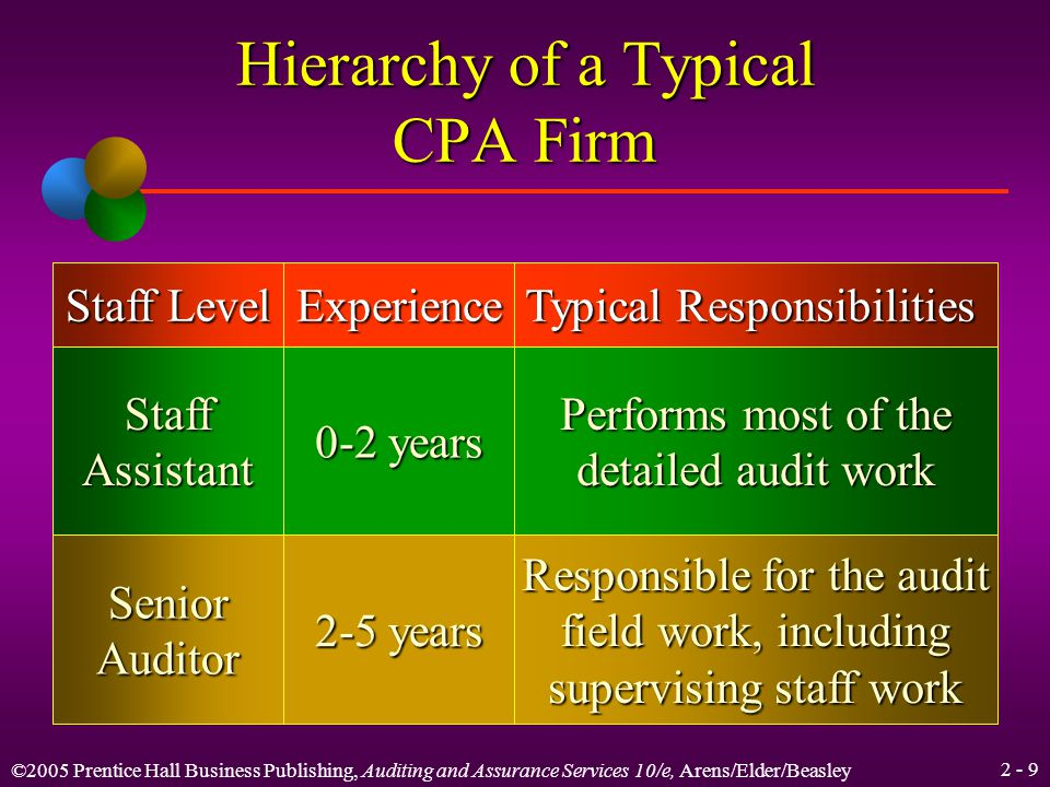 ©2005 Prentice Hall Business Publishing, Auditing and Assurance Services 10/e, Arens/Elder/Beasley 2 - 39 Elements of Quality Control Independence, integrity, and objectivity Personnel management Acceptance and continuation of clients and engagements Engagement performance Monitoring