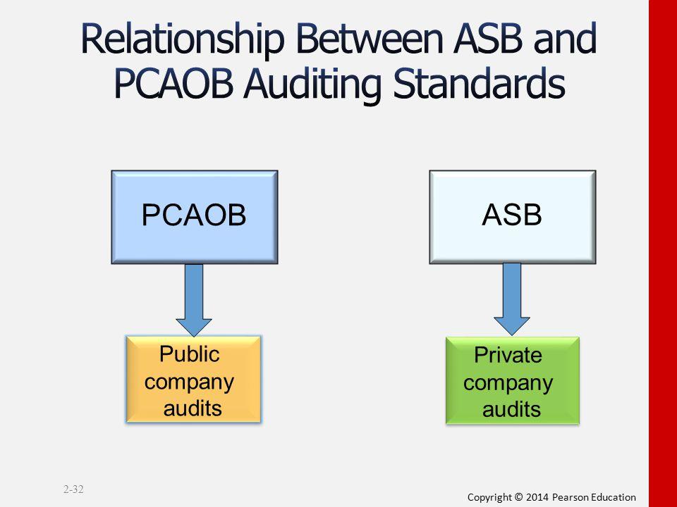 Copyright © 2014 Pearson Education 2-32 PCAOB Public company audits Public company audits ASB Private company audits Private company audits