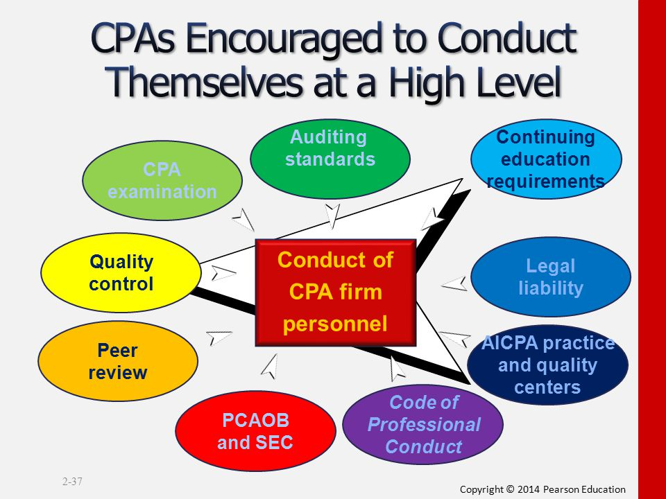 Copyright © 2014 Pearson Education 2-37 Auditing standards Continuing education requirements Legal liability Conduct of CPA firm personnel AICPA pract