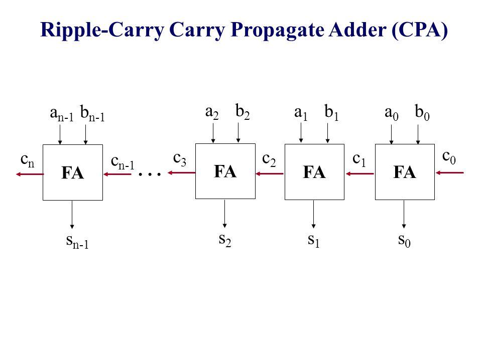 Ripple-Carry Carry Propagate Adder (CPA) a1a1 b1b1 FA c2c2 s1s1 a0a0 b0b0 c0c0 c1c1 s0s0 a2a2 b2b2 c3c3 s2s2 a n-1 b n-1 FA cncn s n-1 c n-1...