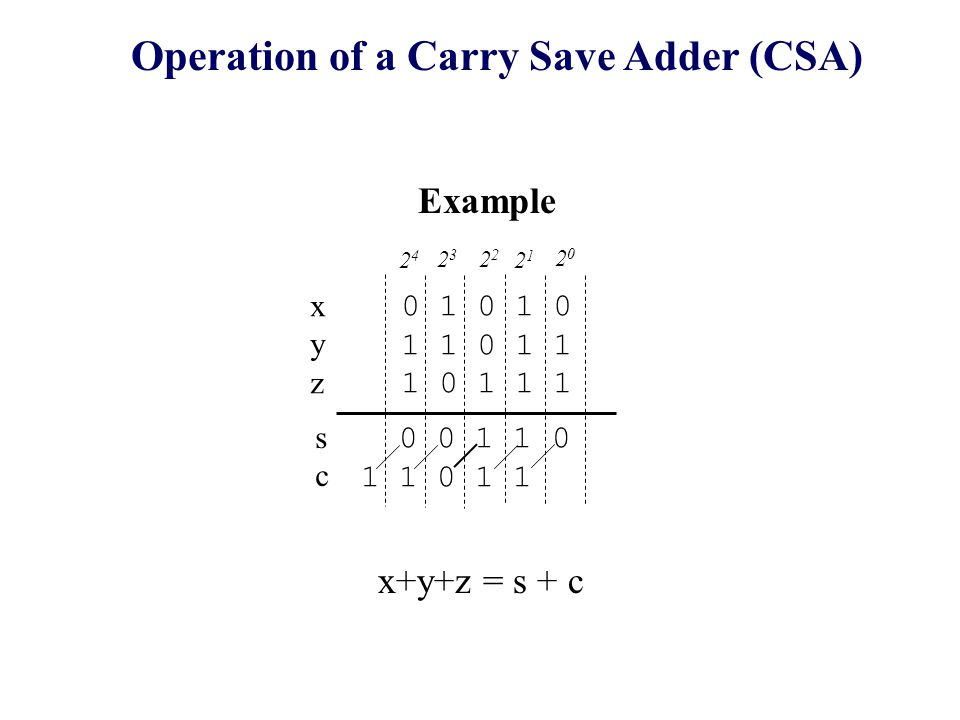 0 1 0 1 0 1 1 0 1 1 1 0 1 1 1 2424 2323 2 2121 2020 0 0 1 1 0 1 1 0 1 1 xyzxyz scsc Operation of a Carry Save Adder (CSA) Example x+y+z = s + c
