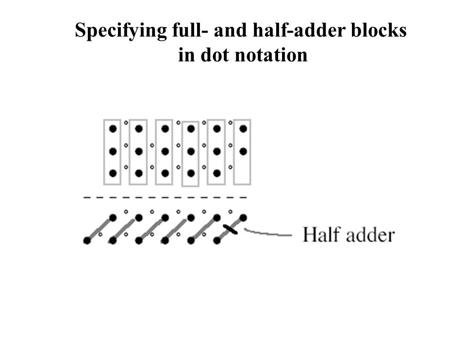 Specifying full- and half-adder blocks in dot notation