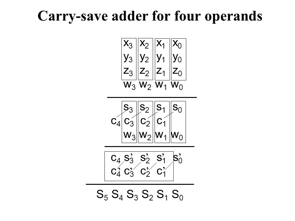 Carry-save adder for four operands x 3 x 2 x 1 x 0 y 3 y 2 y 1 y 0 z 3 z 2 z 1 z 0 w 3 w 2 w 1 w 0 s 3 s 2 s 1 s 0 c 4 c 3 c 2 c 1 w 3 w 2 w 1 w 0 c 4 s 3 s 2 s 1 s 0 c 4 c 3 c 2 c 1 '''' ' ' '' S 5 S 4 S 3 S 2 S 1 S 0