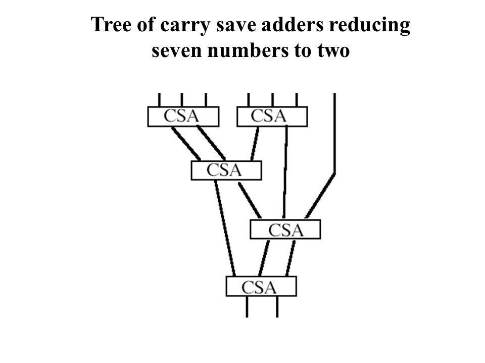 Tree of carry save adders reducing seven numbers to two