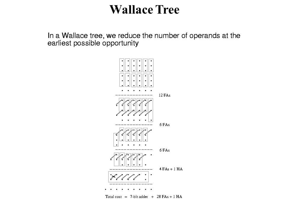 Wallace Tree