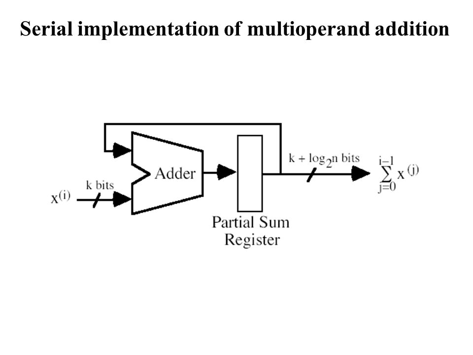 Serial implementation of multioperand addition