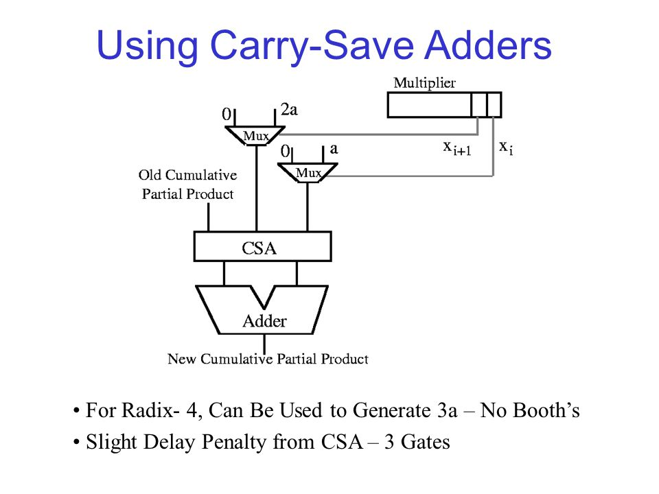 Using Carry-Save Adders For Radix- 4, Can Be Used to Generate 3a – No Booth's Slight Delay Penalty from CSA – 3 Gates