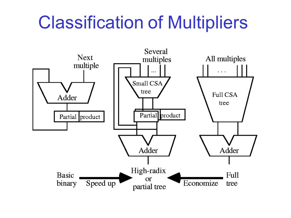 Classification of Multipliers