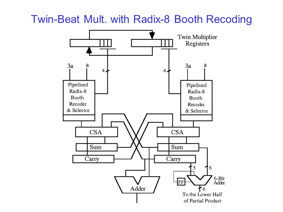 Twin-Beat Mult. with Radix-8 Booth Recoding