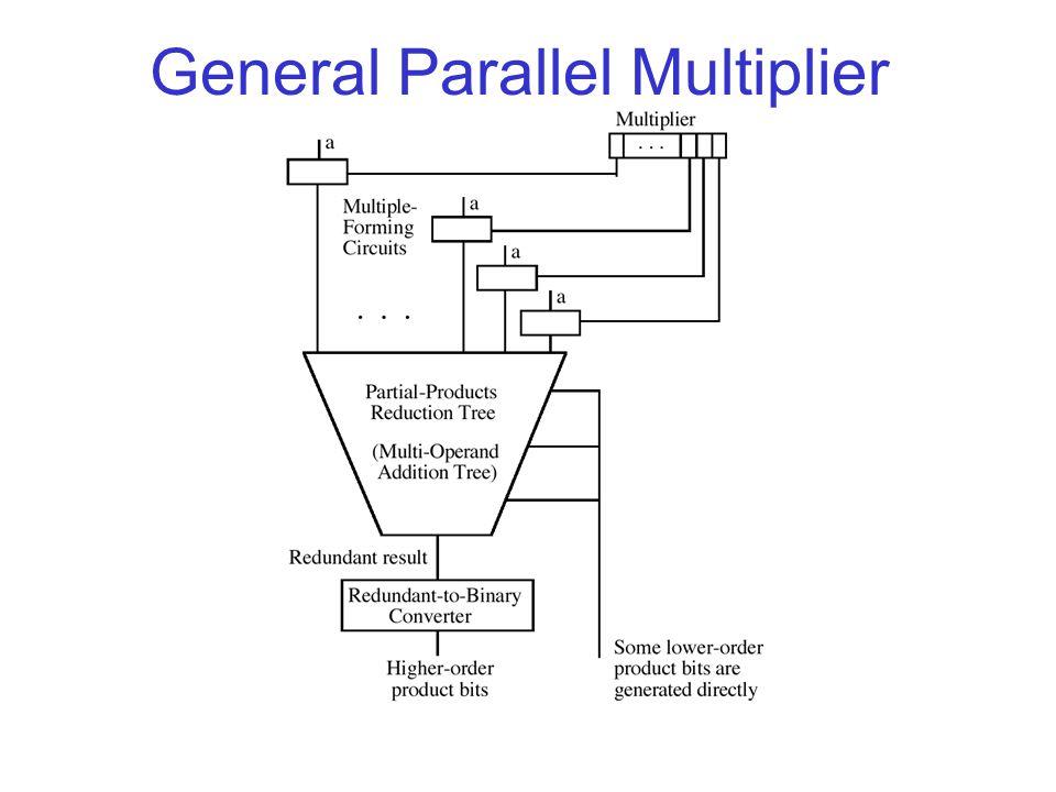 General Parallel Multiplier