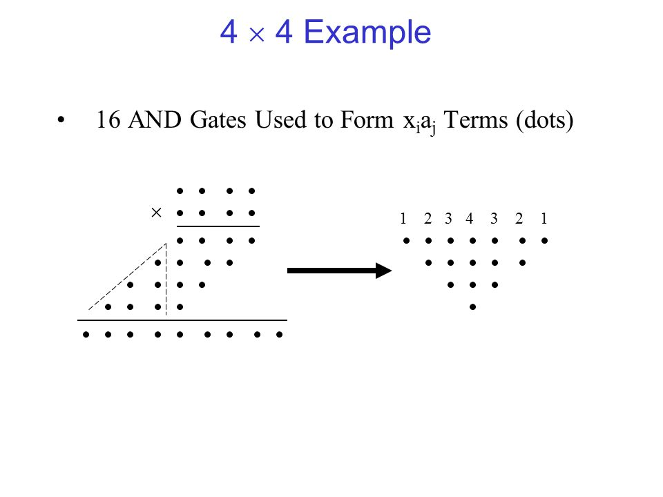 4  4 Example 16 AND Gates Used to Form x i a j Terms (dots)  1 2 3 4 3 2 1
