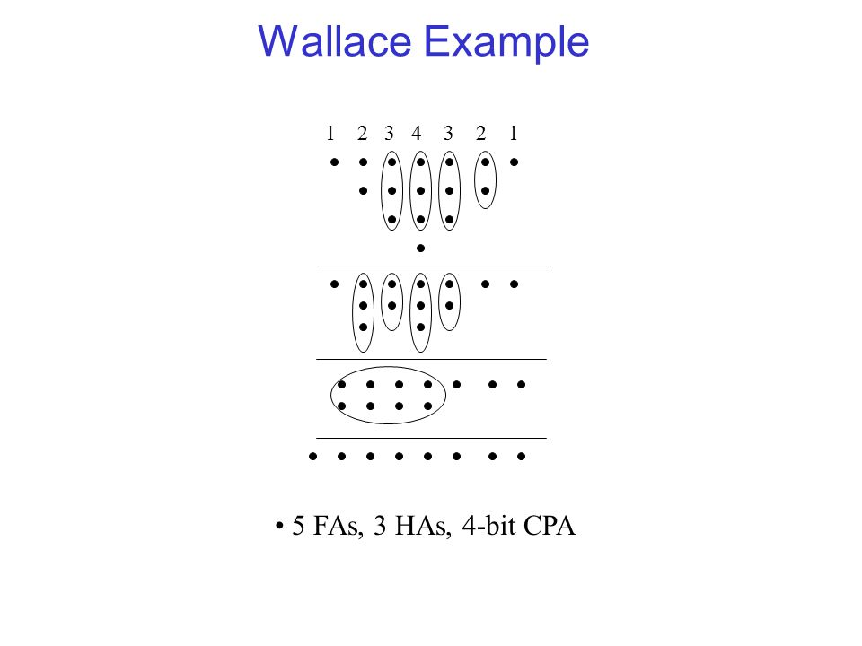 Wallace Example 1 2 3 4 3 2 1 5 FAs, 3 HAs, 4-bit CPA