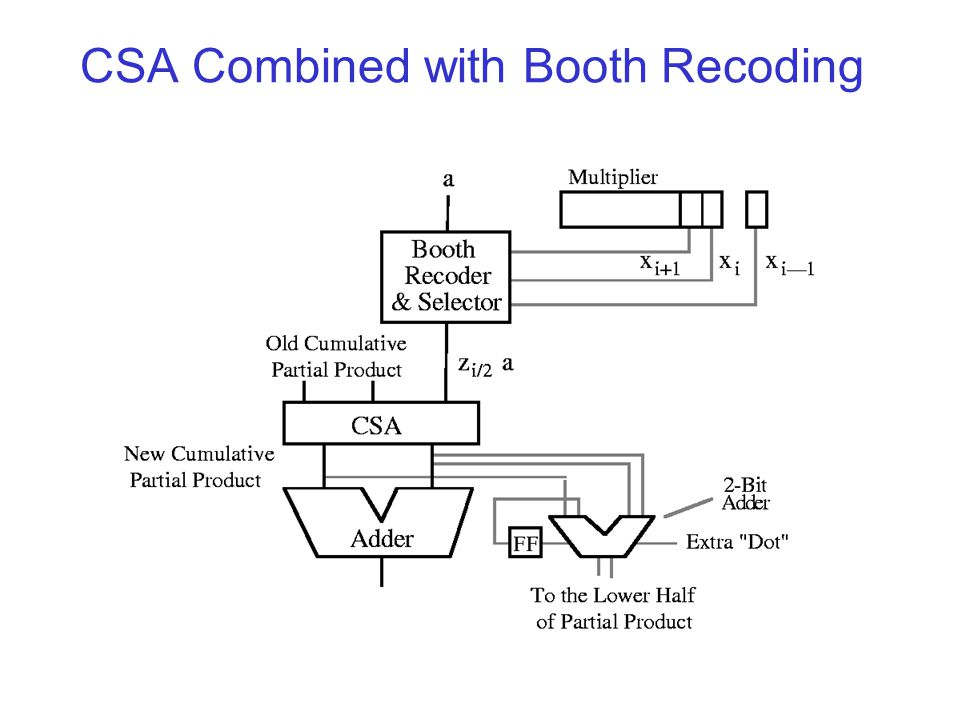 CSA Combined with Booth Recoding