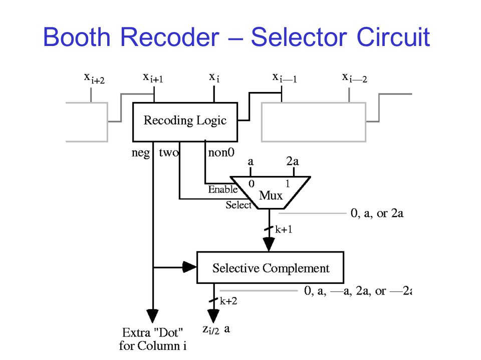 Booth Recoder – Selector Circuit