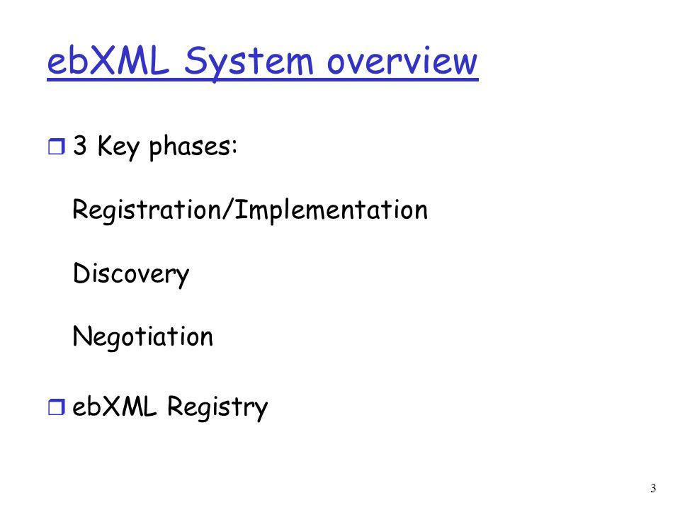 3 ebXML System overview r 3 Key phases: Registration/Implementation Discovery Negotiation r ebXML Registry