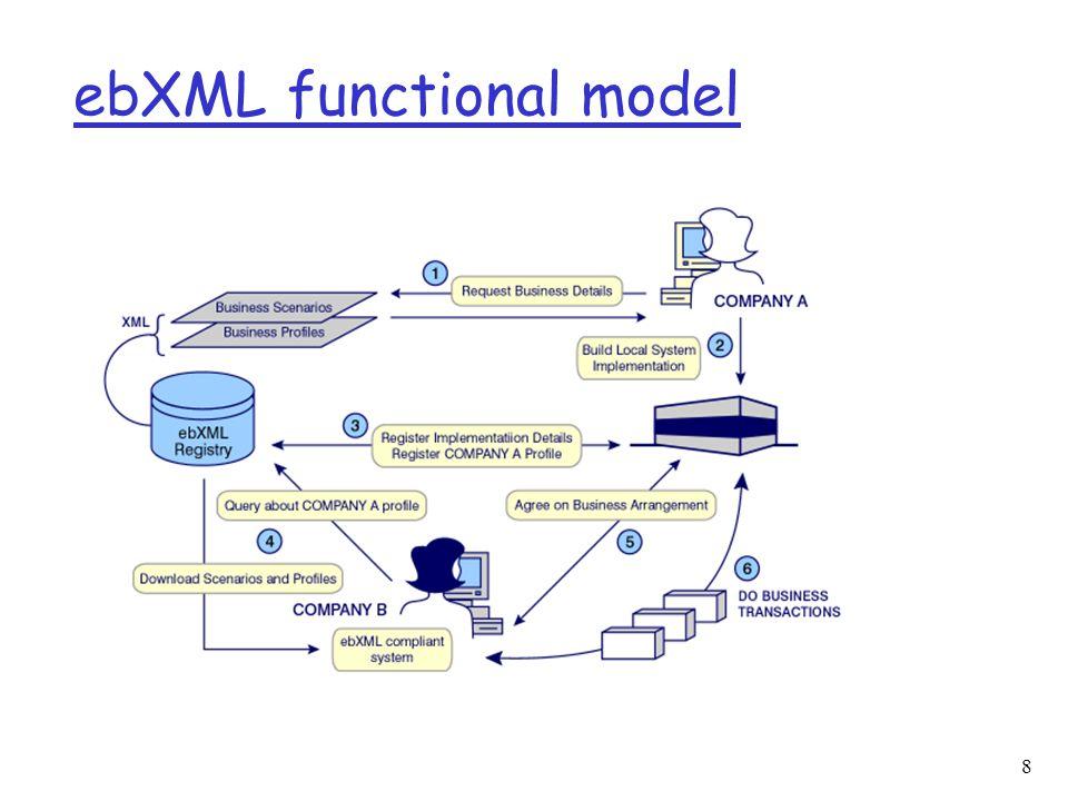 8 ebXML functional model