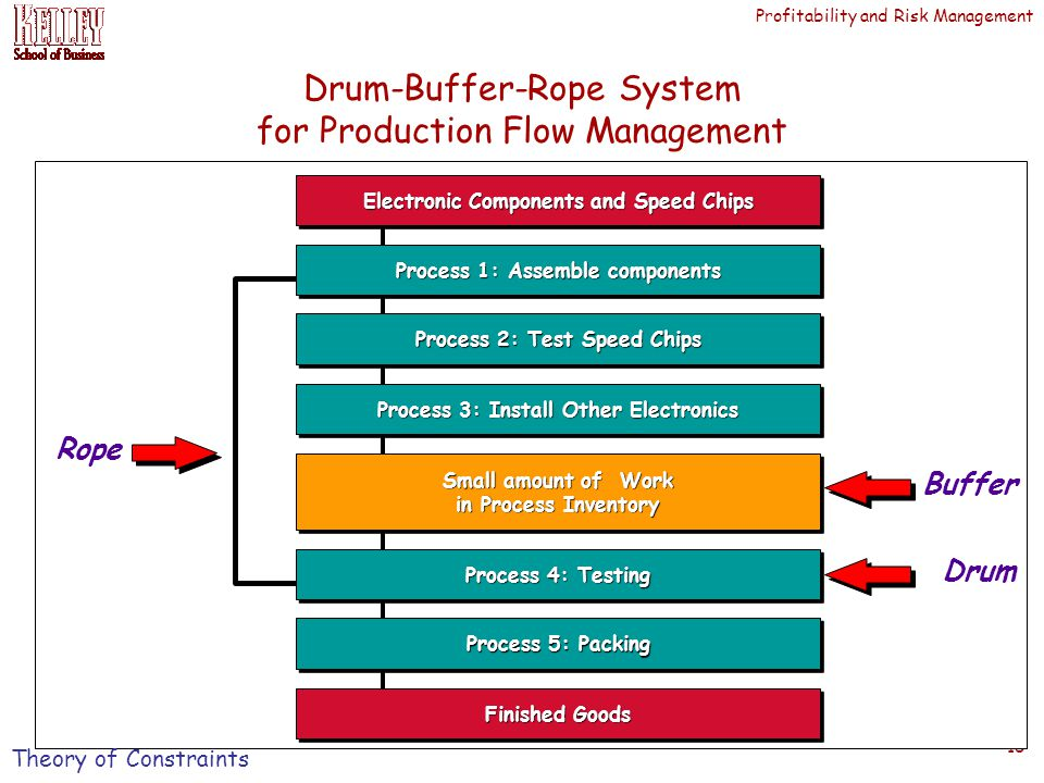 Profitability and Risk Management 15 Drum Electronic Components and Speed Chips Process 4: Testing Rope Process 1: Assemble components Process 2: Test Speed Chips Process 3: Install Other Electronics Small amount of Work in Process Inventory Small amount of Work in Process Inventory Buffer Process 5: Packing Finished Goods Drum-Buffer-Rope System for Production Flow Management Theory of Constraints