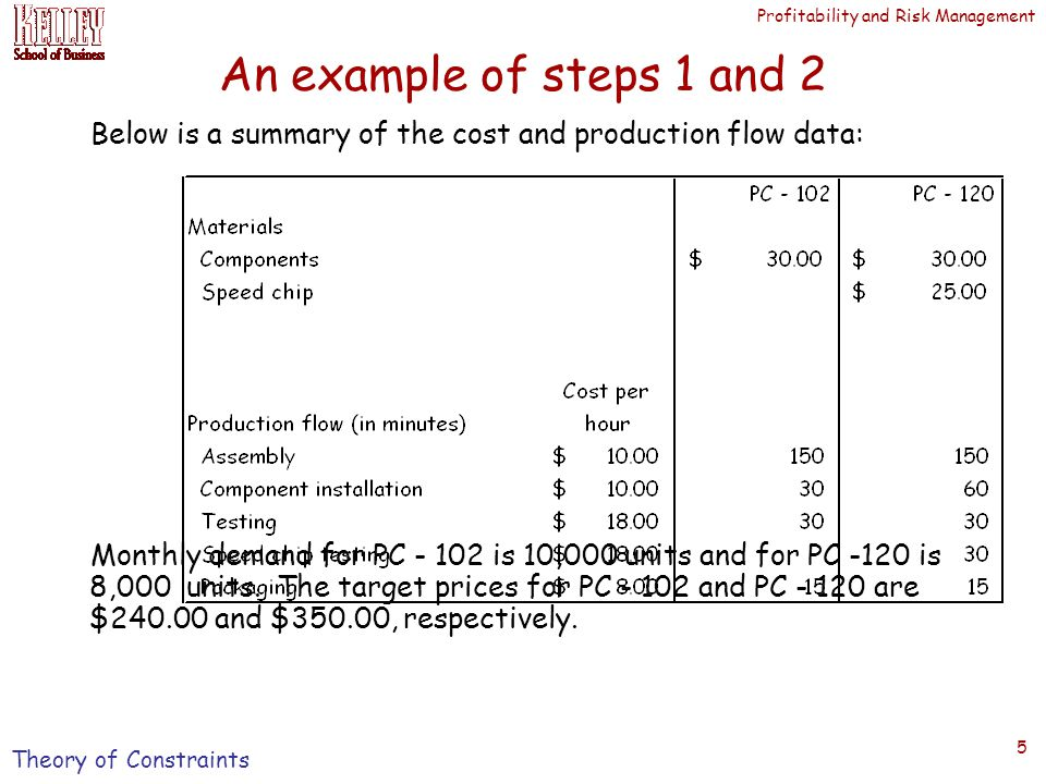 Profitability and Risk Management 5 An example of steps 1 and 2 Below is a summary of the cost and production flow data: Monthly demand for PC - 102 is 10,000 units and for PC -120 is 8,000 units.