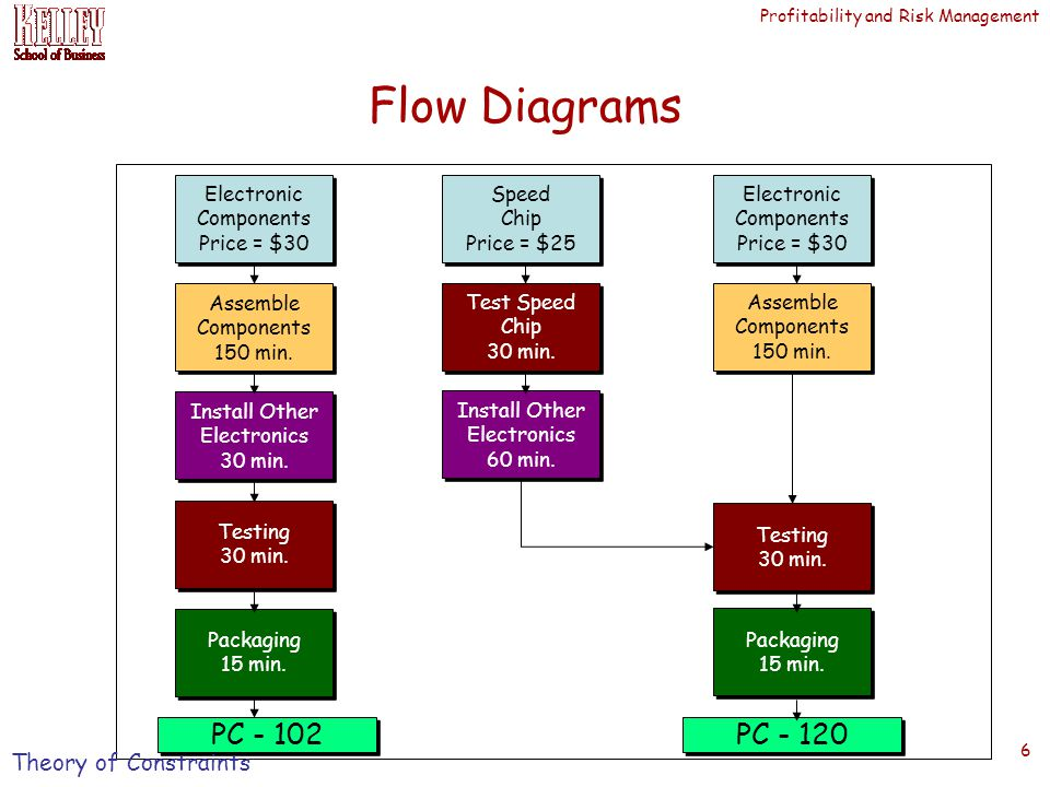Profitability and Risk Management 6 Flow Diagrams Electronic Components Price = $30 Electronic Components Price = $30 Assemble Components 150 min.