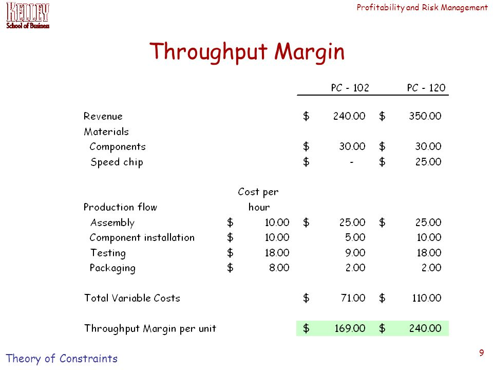 Profitability and Risk Management 9 Throughput Margin Theory of Constraints
