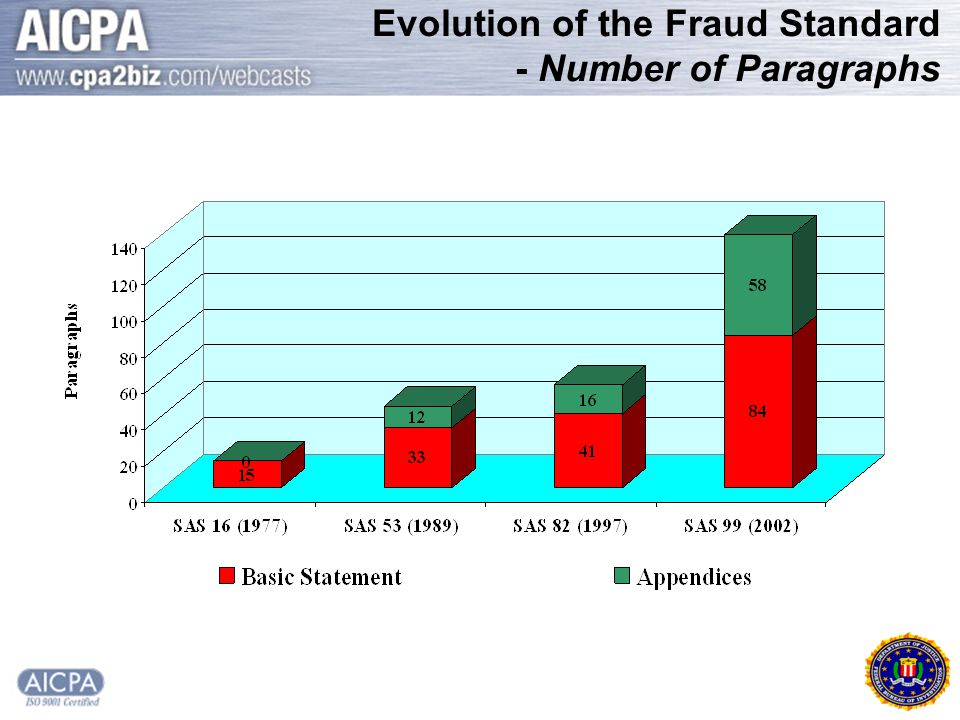 Evolution of the Fraud Standard - Number of Paragraphs