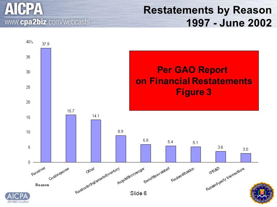 Slide 6 Restatements by Reason 1997 - June 2002 Per GAO Report on Financial Restatements Figure 3