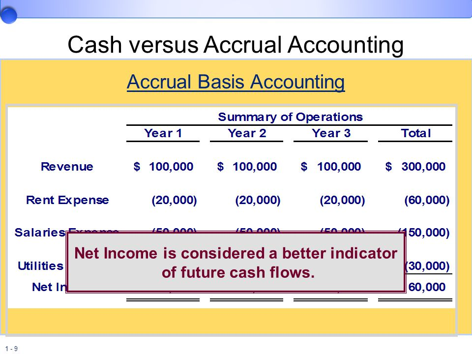 1 - 9 Cash versus Accrual Accounting Accrual Basis Accounting Net Income is considered a better indicator of future cash flows.