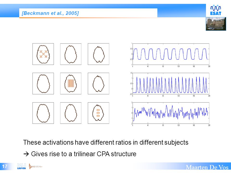 17 Maarten De Vos These activations have different ratios in different subjects  Gives rise to a trilinear CPA structure [Beckmann et al., 2005]