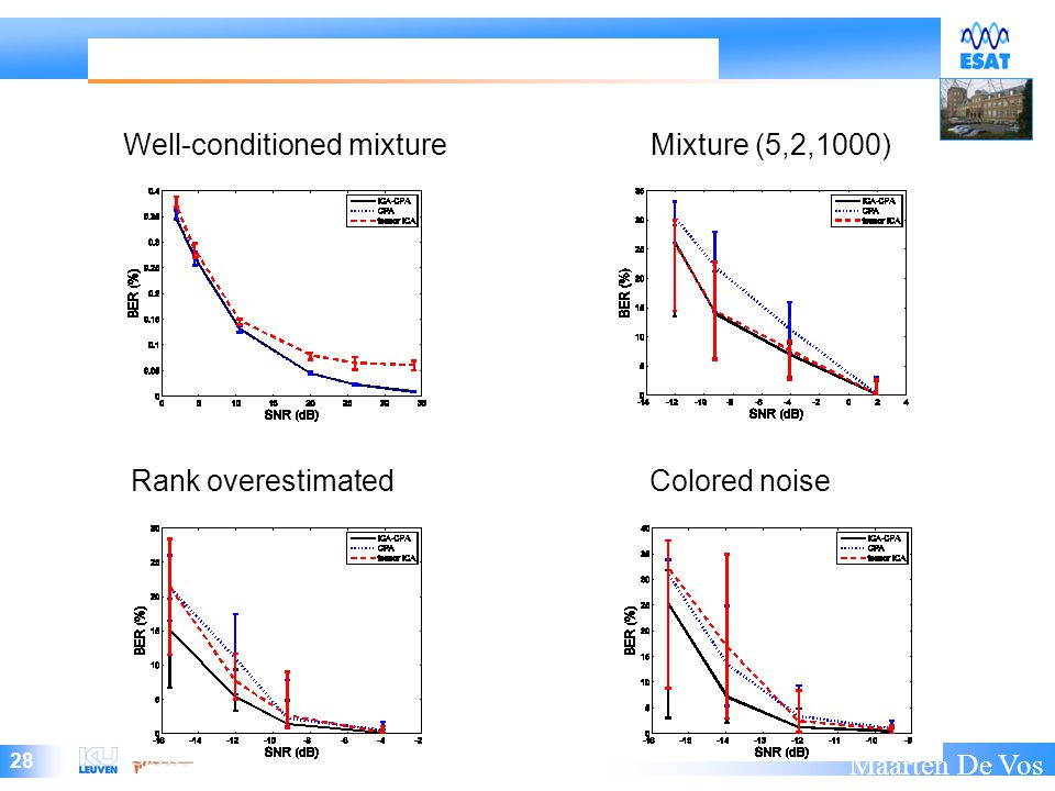 28 Maarten De Vos Well-conditioned mixtureMixture (5,2,1000) Rank overestimated Colored noise