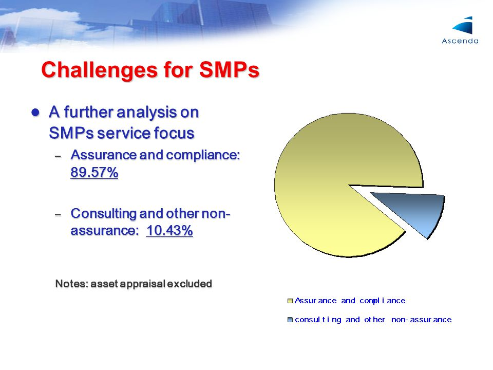Challenges for SMPs A further analysis on SMPs service focus A further analysis on SMPs service focus – Assurance and compliance: 89.57% – Consulting and other non- assurance: 10.43% Notes: asset appraisal excluded