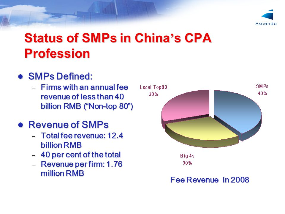 Status of SMPs in China ' s CPA Profession SMPs Defined: SMPs Defined: – Firms with an annual fee revenue of less than 40 billion RMB ( Non-top 80 ) Revenue of SMPs Revenue of SMPs – Total fee revenue: 12.4 billion RMB – 40 per cent of the total – Revenue per firm: 1.76 million RMB Fee Revenue in 2008