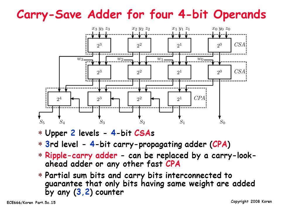 Copyright 2008 Koren ECE666/Koren Part.5c.15 Carry-Save Adder for four 4-bit Operands  Upper 2 levels - 4-bit CSAs  3rd level - 4-bit carry-propagat