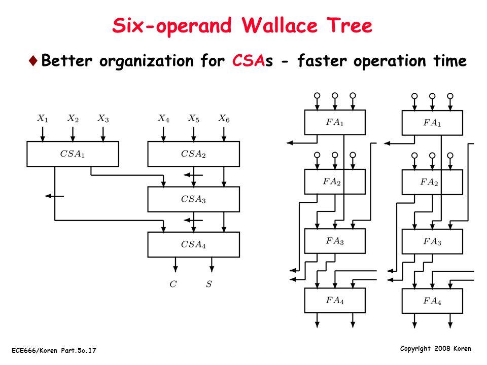 Copyright 2008 Koren ECE666/Koren Part.5c.17 Six-operand Wallace Tree  Better organization for CSAs - faster operation time