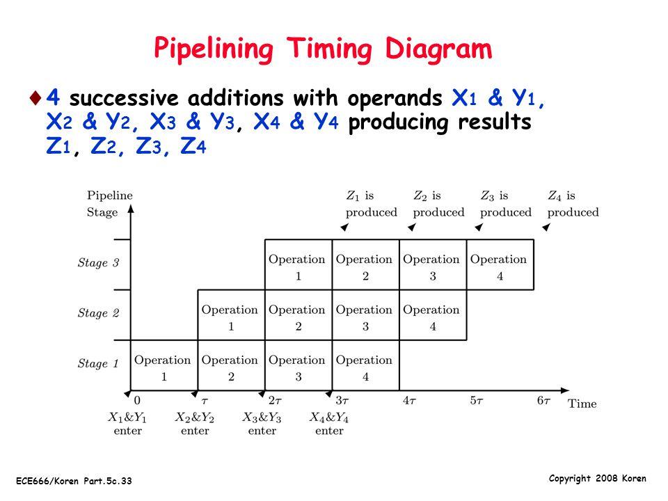 Copyright 2008 Koren ECE666/Koren Part.5c.33 Pipelining Timing Diagram  4 successive additions with operands X 1 & Y 1, X 2 & Y 2, X 3 & Y 3, X 4 & Y