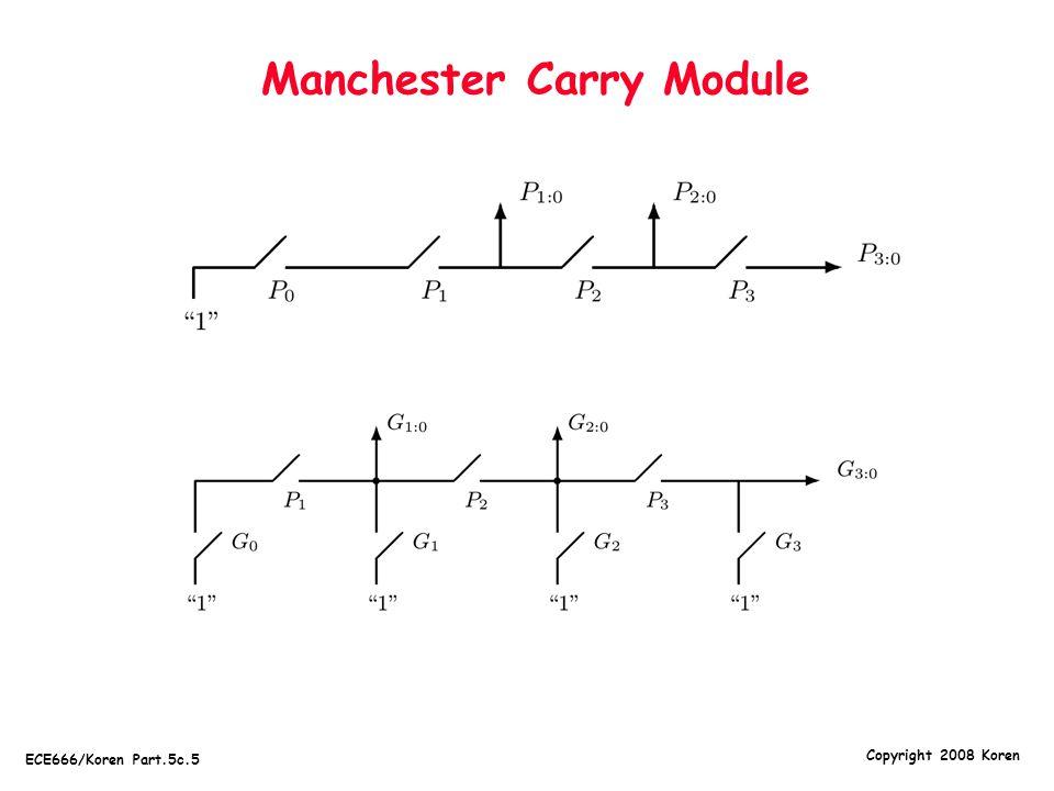 Copyright 2008 Koren ECE666/Koren Part.5c.6 MCC - General Case  MCC accepts 4 pairs of inputs:  (P i 1 :i 0,G i 1 :i 0 ),(P j 1 :j 0,G j 1 :j 0 ),(P k 1 :k 0,G k 1 :k 0 ),(P l 1 :l 0,G l 1 :l 0 )  where i 1  i 0, j 1  j 0, k 1  k 0, l 1  l 0  Produces 3 pairs of outputs:  (P j 1 :i 0,G j 1 :i 0 ),(P k 1 :i 0,G k 1 :i 0 ),(P l 1 :i 0,G l 1 :i 0 )  where i 1  j 0 -1, j 1  k 0 -1, k 1  l 0 -1  Allows overlap among input subgroups