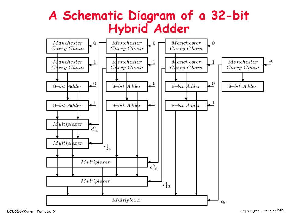 Copyright 2008 Koren ECE666/Koren Part.5c.9 A Schematic Diagram of a 32-bit Hybrid Adder