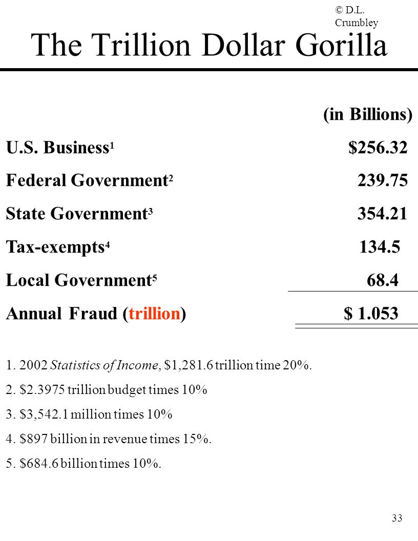© D.L. Crumbley 33 The Trillion Dollar Gorilla (in Billions) U.S. Business 1 $256.32 Federal Government 2 239.75 State Government 3 354.21 Tax-exempts