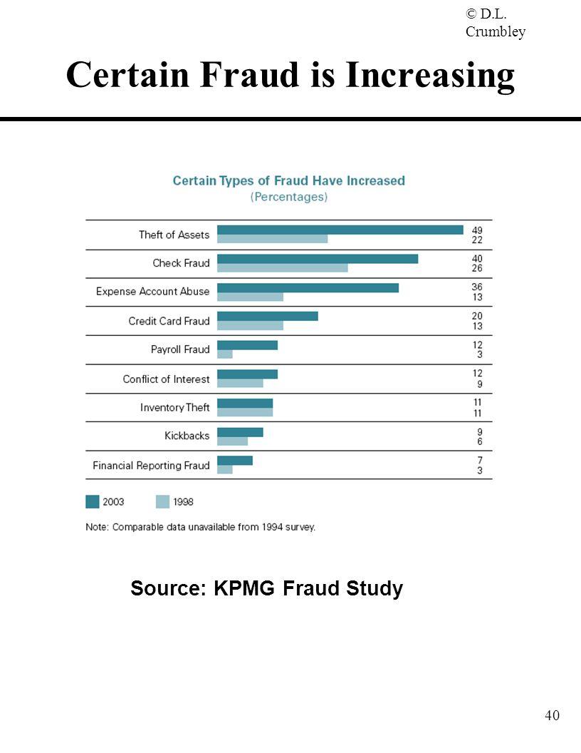 © D.L. Crumbley 40 Source: KPMG Fraud Study Certain Fraud is Increasing