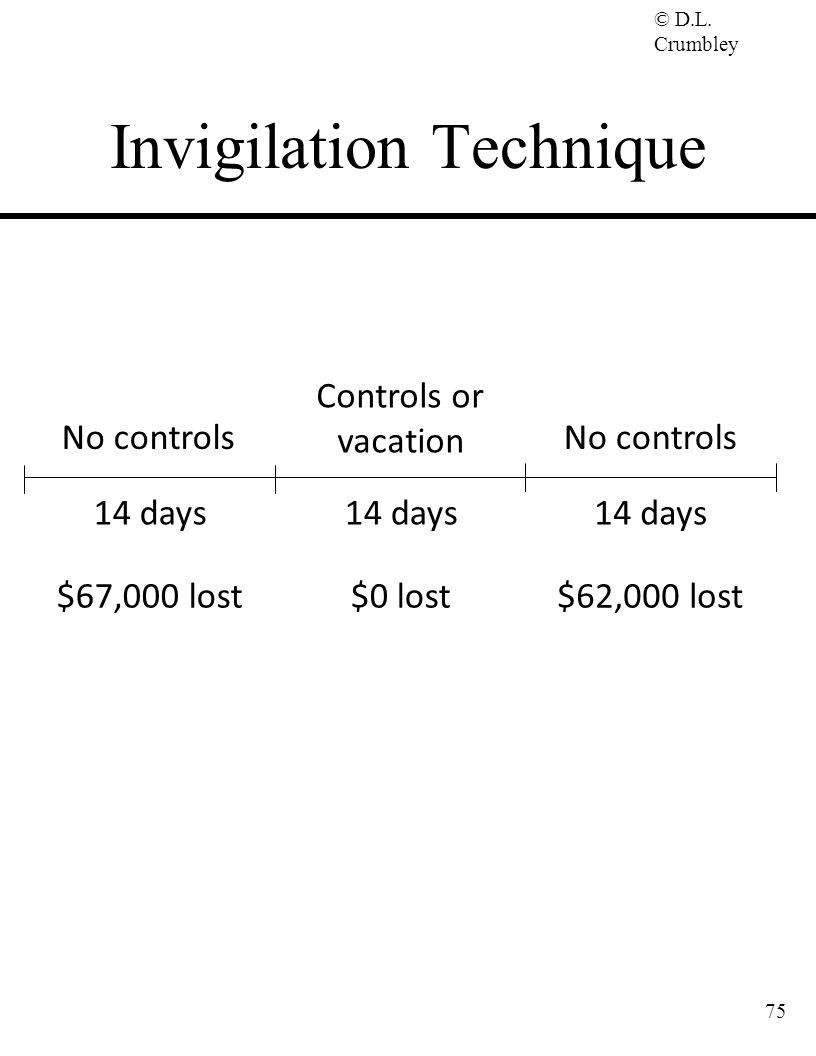 © D.L. Crumbley 75 Invigilation Technique No controls Controls or vacation No controls 14 days $67,000 lost$0 lost$62,000 lost