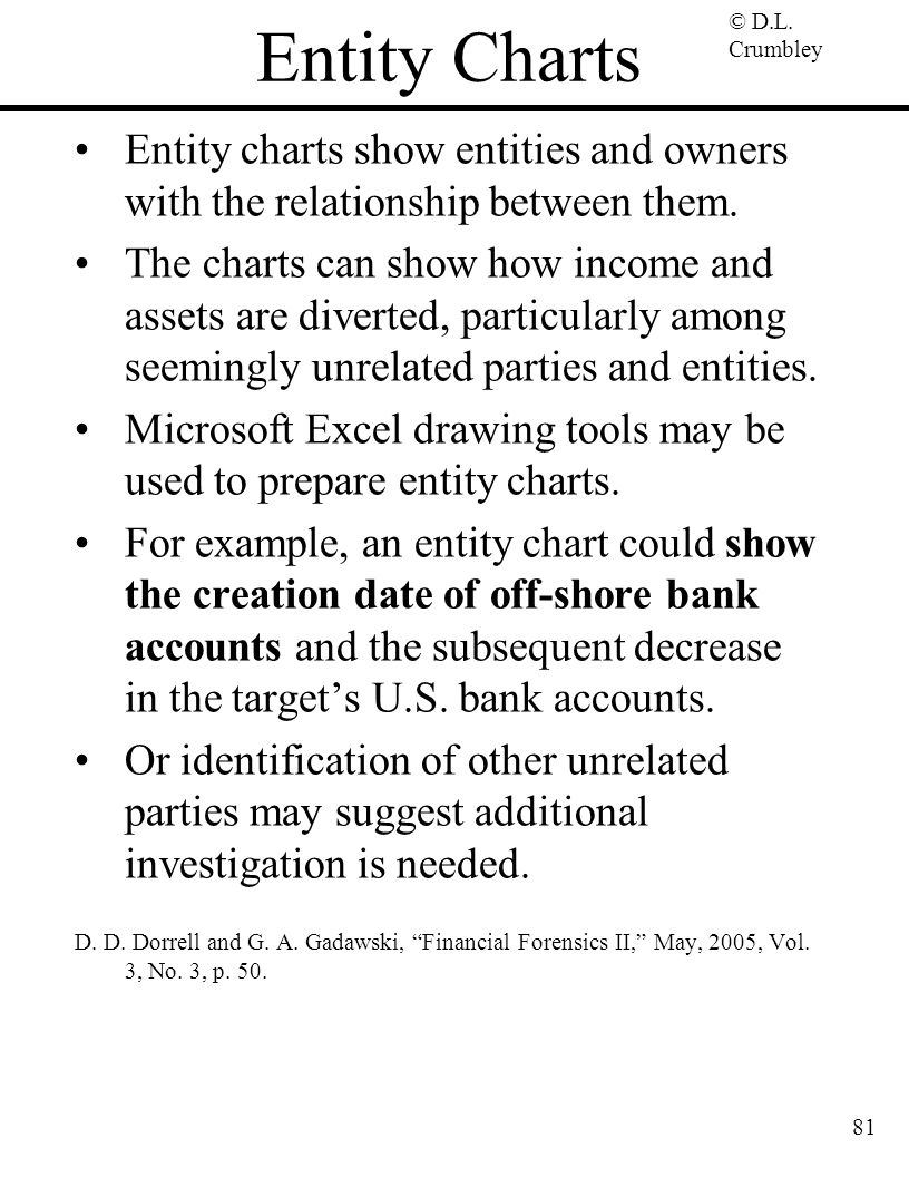 © D.L. Crumbley 81 Entity Charts Entity charts show entities and owners with the relationship between them. The charts can show how income and assets
