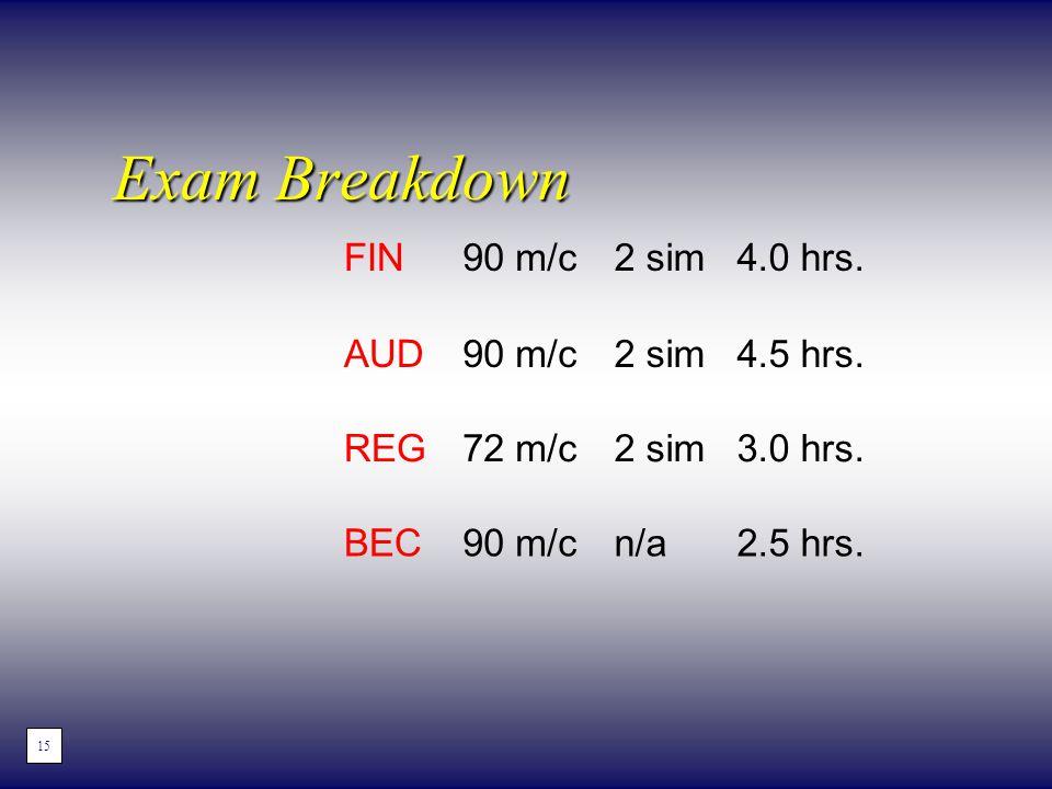 Exam Breakdown FIN90 m/c2 sim4.0 hrs. AUD90 m/c2 sim4.5 hrs. REG72 m/c2 sim3.0 hrs. BEC90 m/cn/a2.5 hrs. 15