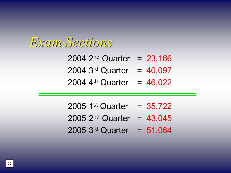 Exam Sections 2004 2 nd Quarter= 23,166 2004 3 rd Quarter = 40,097 2004 4 th Quarter = 46,022 2005 1 st Quarter = 35,722 2005 2 nd Quarter = 43,045 20