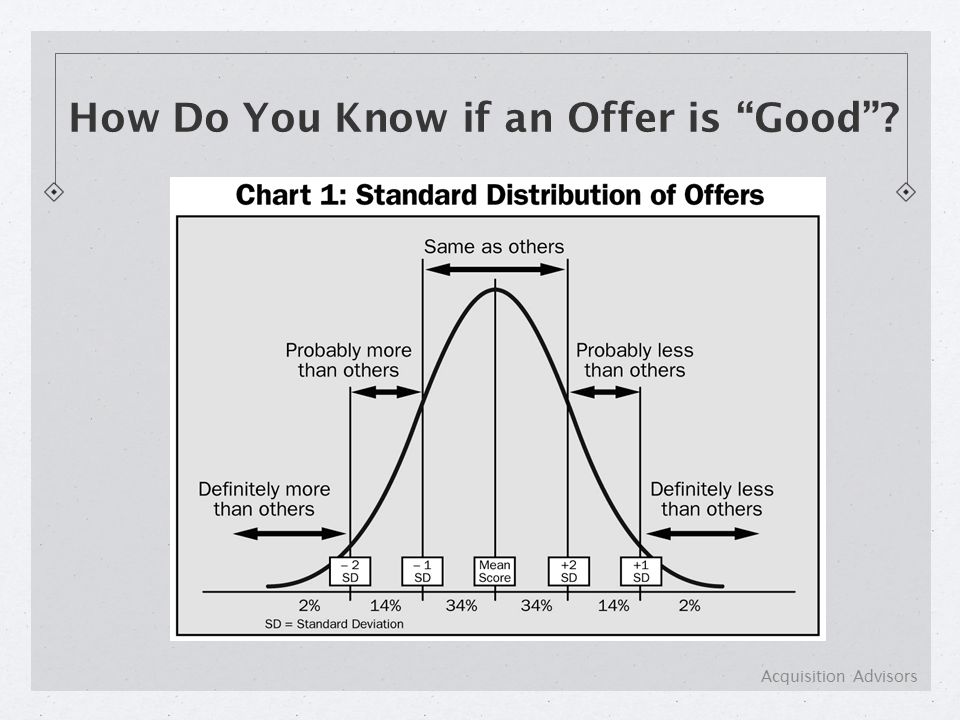 How Do You Know if an Offer is Good Acquisition Advisors