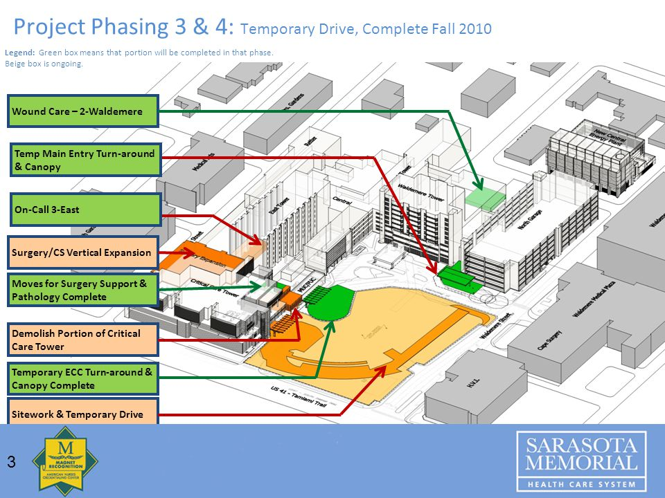 Project Phasing 3 & 4: Temporary Drive, Complete Fall 2010 Temporary ECC Turn-around & Canopy Complete Wound Care – 2-Waldemere Surgery/CS Vertical Expansion Moves for Surgery Support & Pathology Complete Sitework & Temporary Drive Demolish Portion of Critical Care Tower 3 Legend: Green box means that portion will be completed in that phase.
