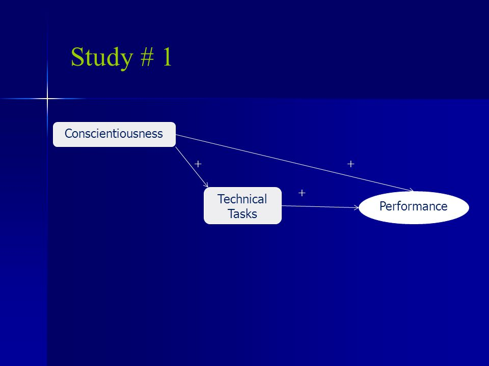 Study # 1 Conscientiousness Technical Tasks ++ + Performance