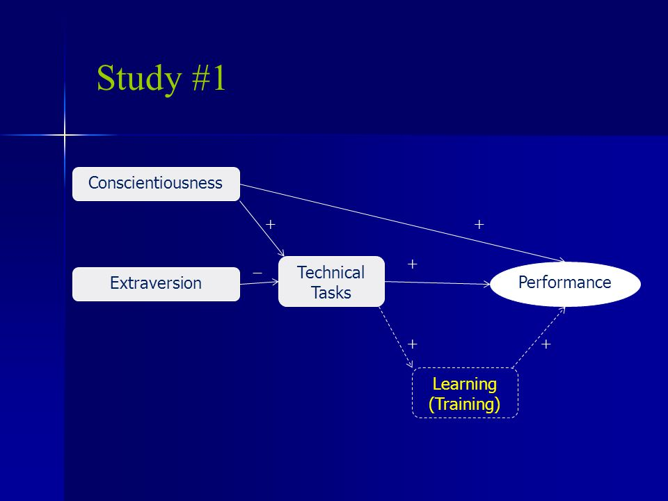 Study #1 Conscientiousness Technical Tasks ++ _++ Performance Extraversion Learning (Training)