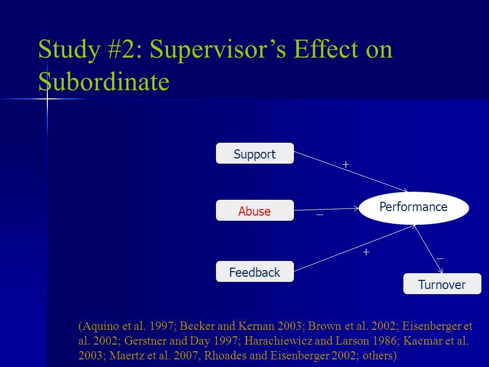 Study #2: Supervisor's Effect on Subordinate Support + _ +_ (Aquino et al.